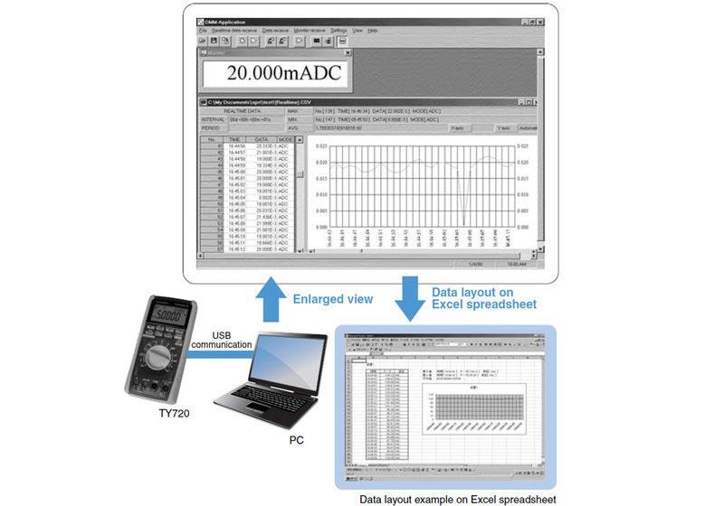 Yokogawa 92015 - DMM-Kommunikations-Paket