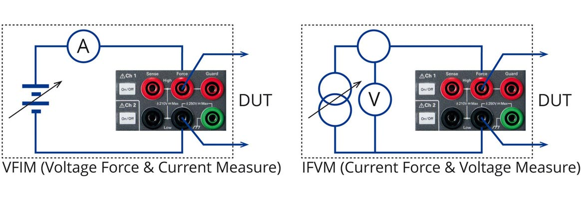 VFIM - Voltage Force and Current Measure und IFVM - Current Force and Voltage Measure